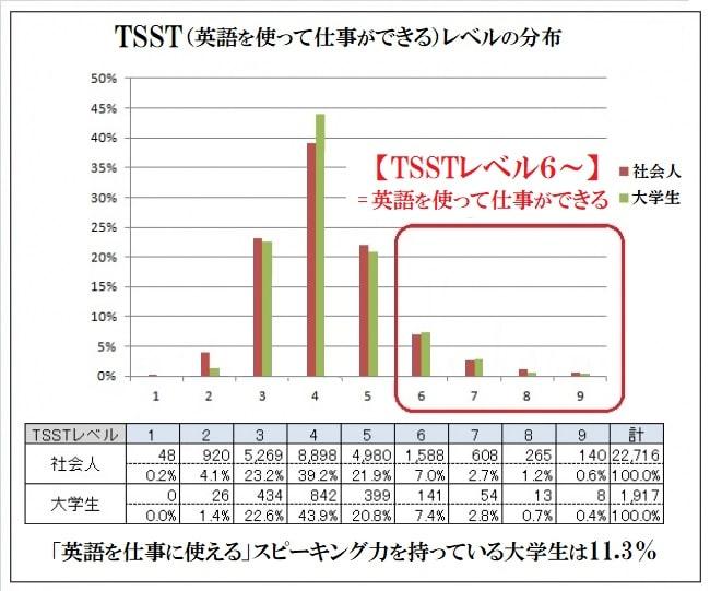 英語を使って仕事ができるレベル(TSST)の分布