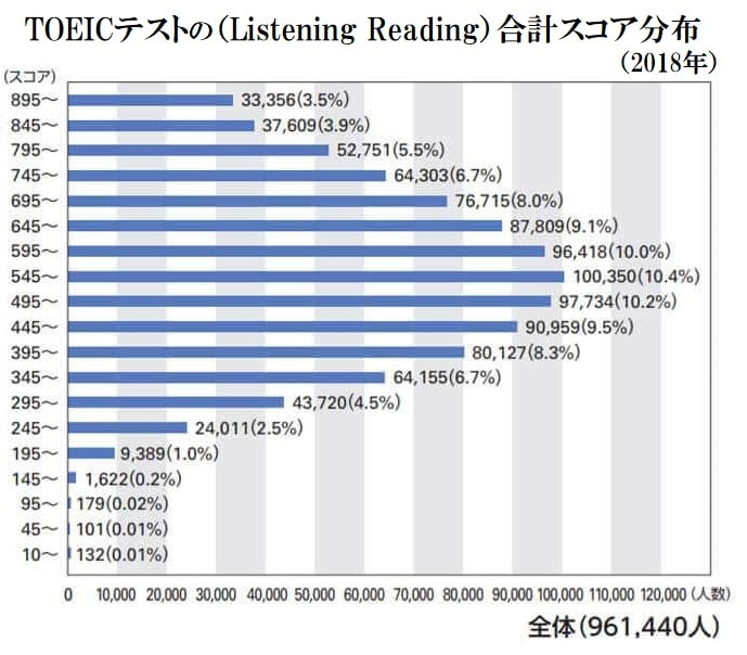 2018年TOEIC(LR)のスコア分布