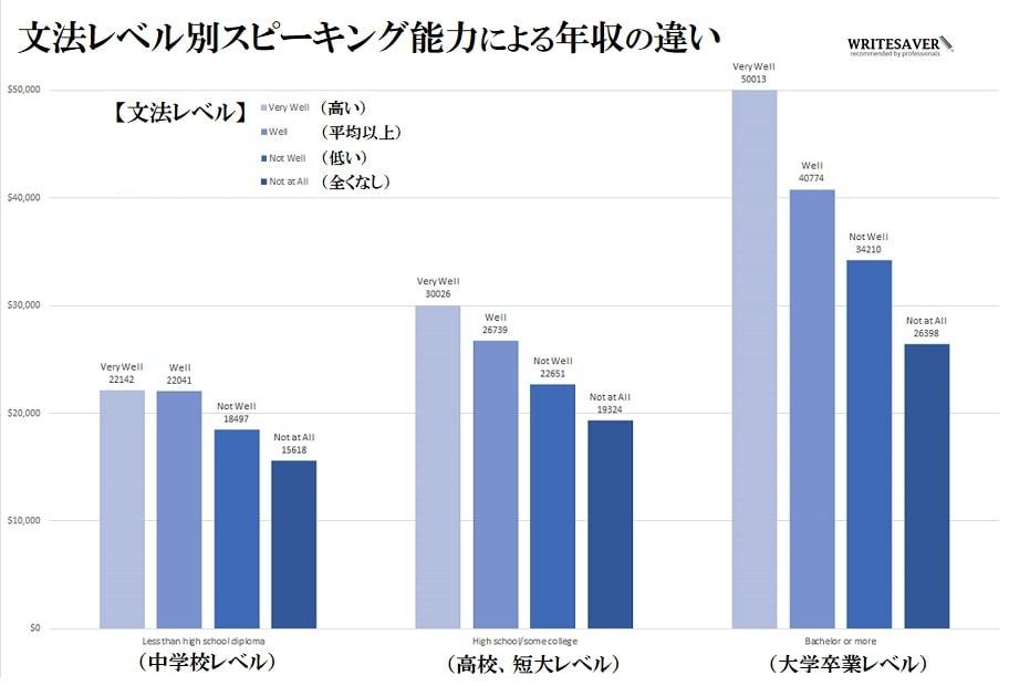 文法レベル別スピーキング能力による年収の違い