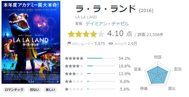 「ラ・ラ・ランド」yahooの評価は4.1