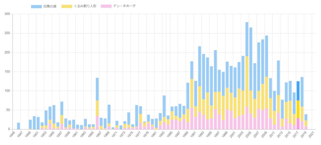 日本での「白鳥の湖」「くるみ割り人形」「ドン・キホーテ」の上演回数の比較