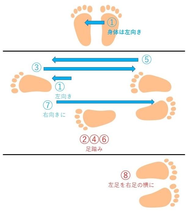 向きを変えるカベル(Kawelu)のステップについて