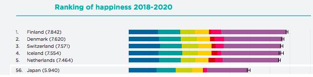 世界幸福度ランキング149国中56位の日本(2018年-2020年)