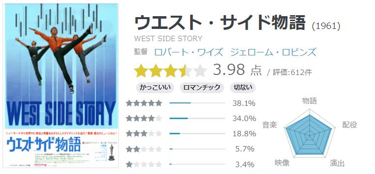 yahoo!映画「ウエスト・サイド物語」の評価